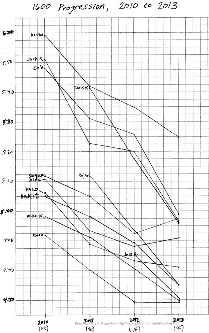 track-1600-graph